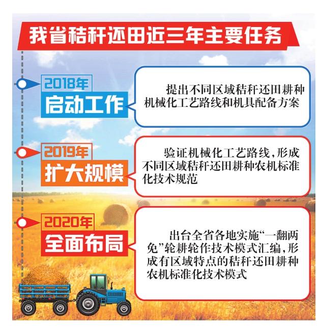 黑龙江省秸秆还田三年任务和标准出台
